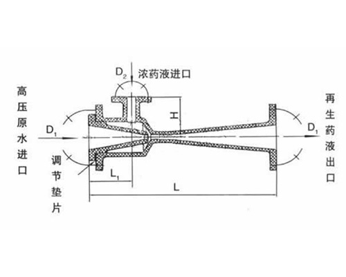 WGP酸碱喷射器